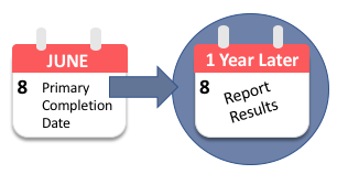 calendar images indicating report deadline for clinical trials