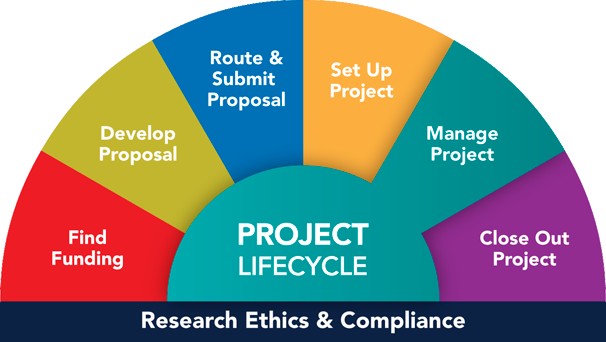 You are here: Project Lifecycle, Manage Project