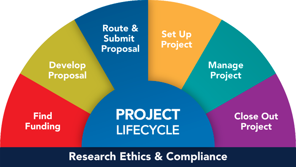 You are here: Project Lifecycle, Route & Submit Proposal